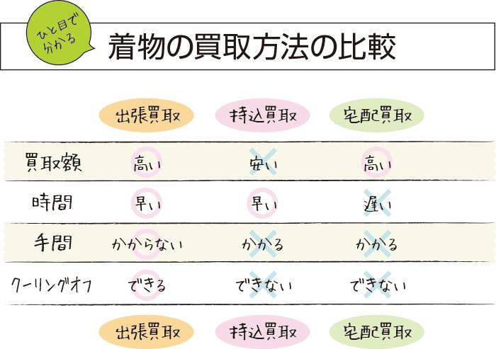 着物買取方法の比較表