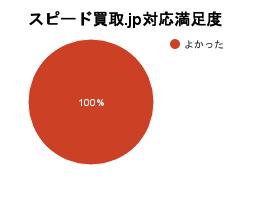 スピード買取.jp対応満足度