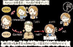 出張査定と宅配査定の比較